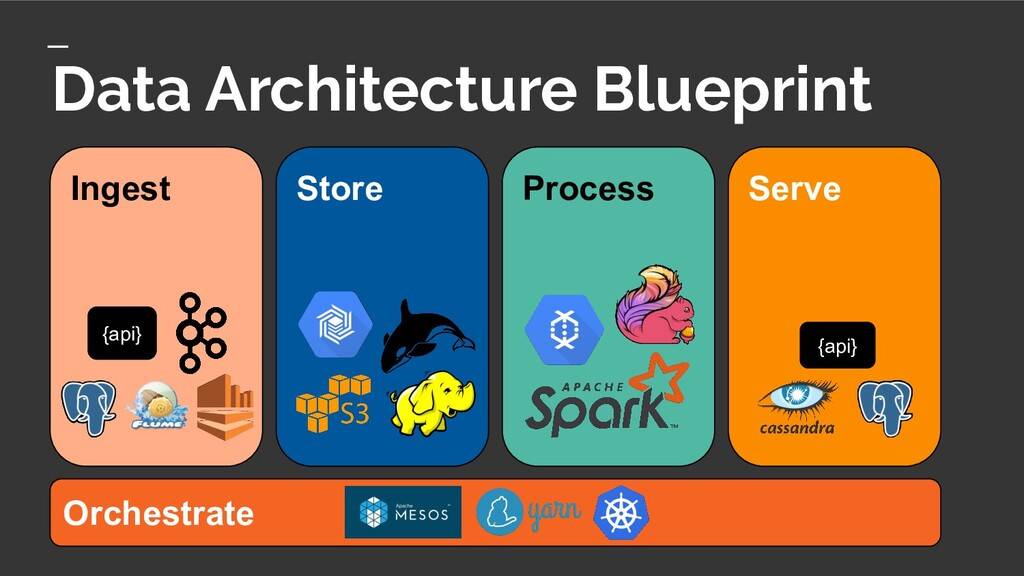 Ingest Store Process Serve Orchestrate Data Arc...