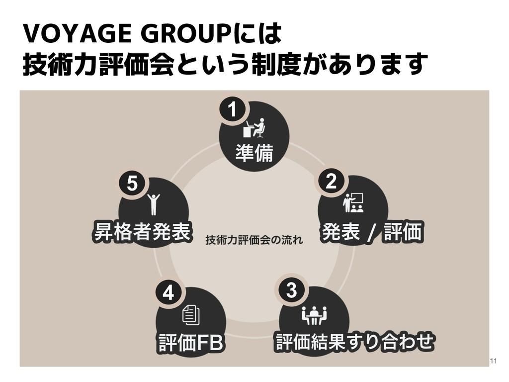 VOYAGE GROUPには 技術力評価会という制度があります 11 1 2 3 4 5