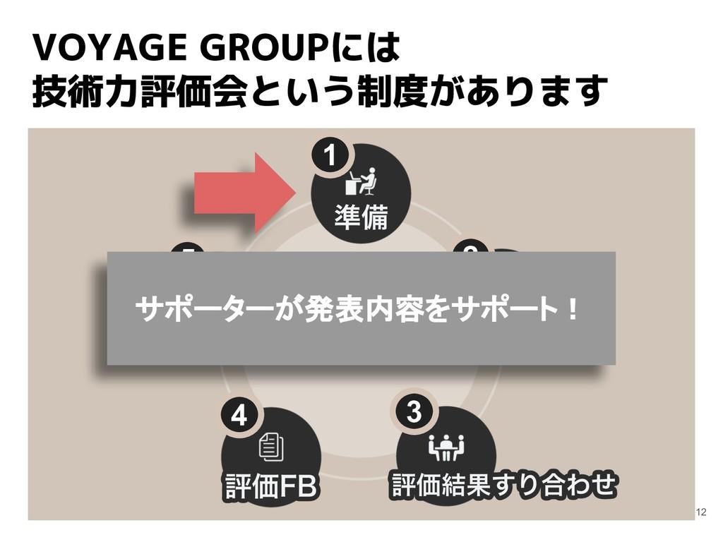 VOYAGE GROUPには 技術力評価会という制度があります 12 1 2 3 4 5 サポ...