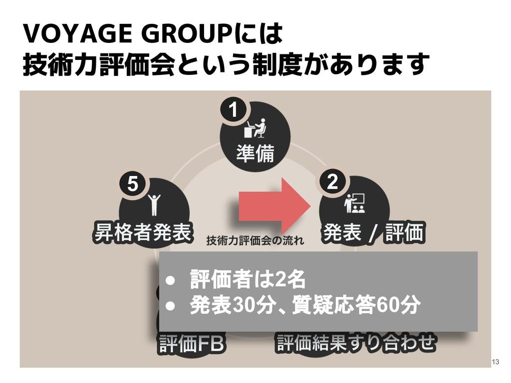 VOYAGE GROUPには 技術力評価会という制度があります 13 1 2 3 4 5 ● ...