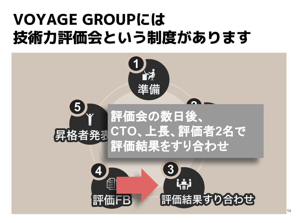 VOYAGE GROUPには 技術力評価会という制度があります 14 1 2 3 4 5 評価...