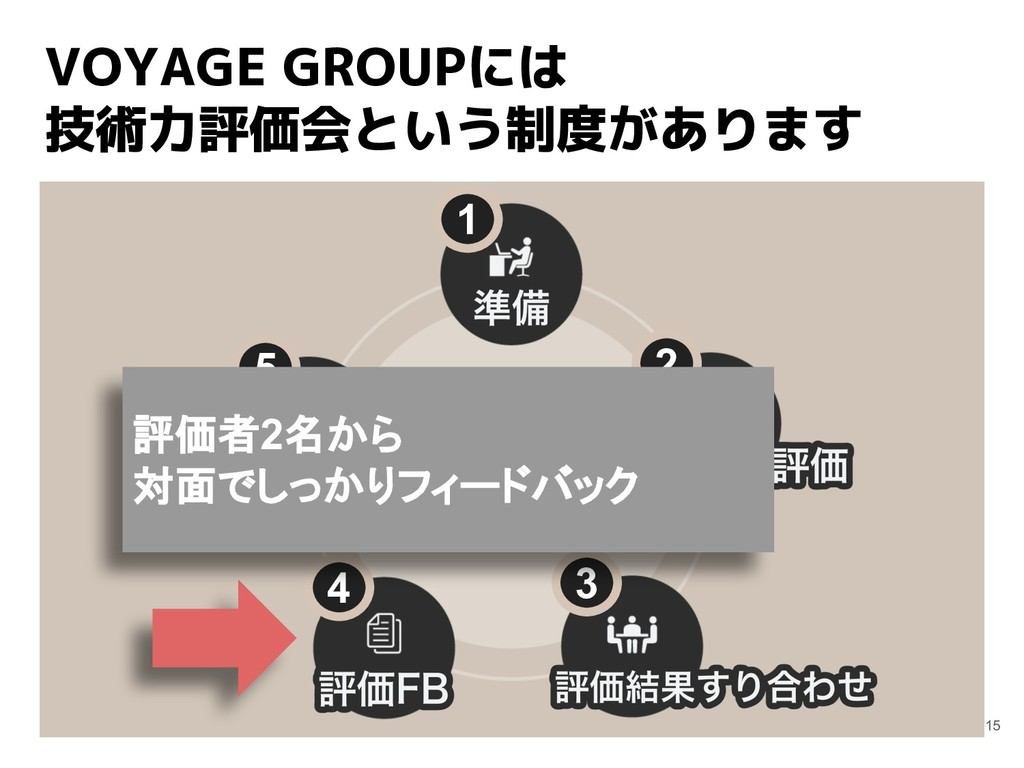 VOYAGE GROUPには 技術力評価会という制度があります 15 1 2 3 4 5 評価...