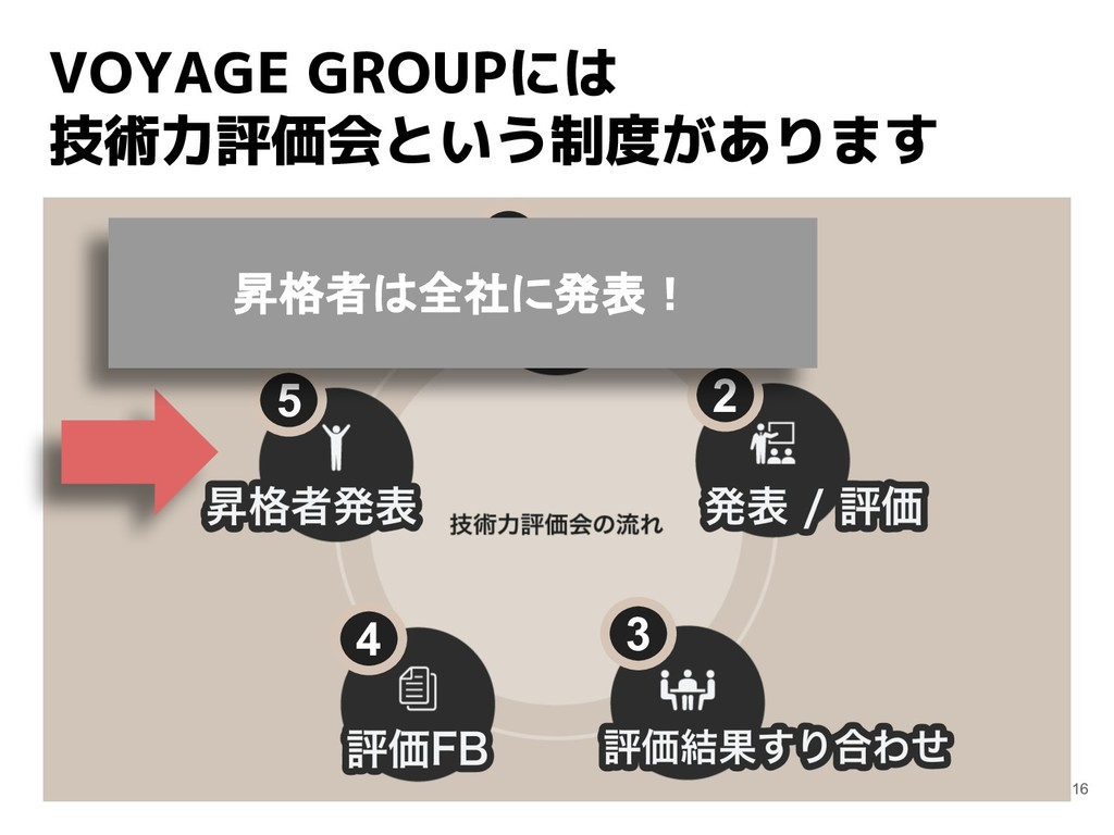 VOYAGE GROUPには 技術力評価会という制度があります 16 1 2 3 4 5 昇格...