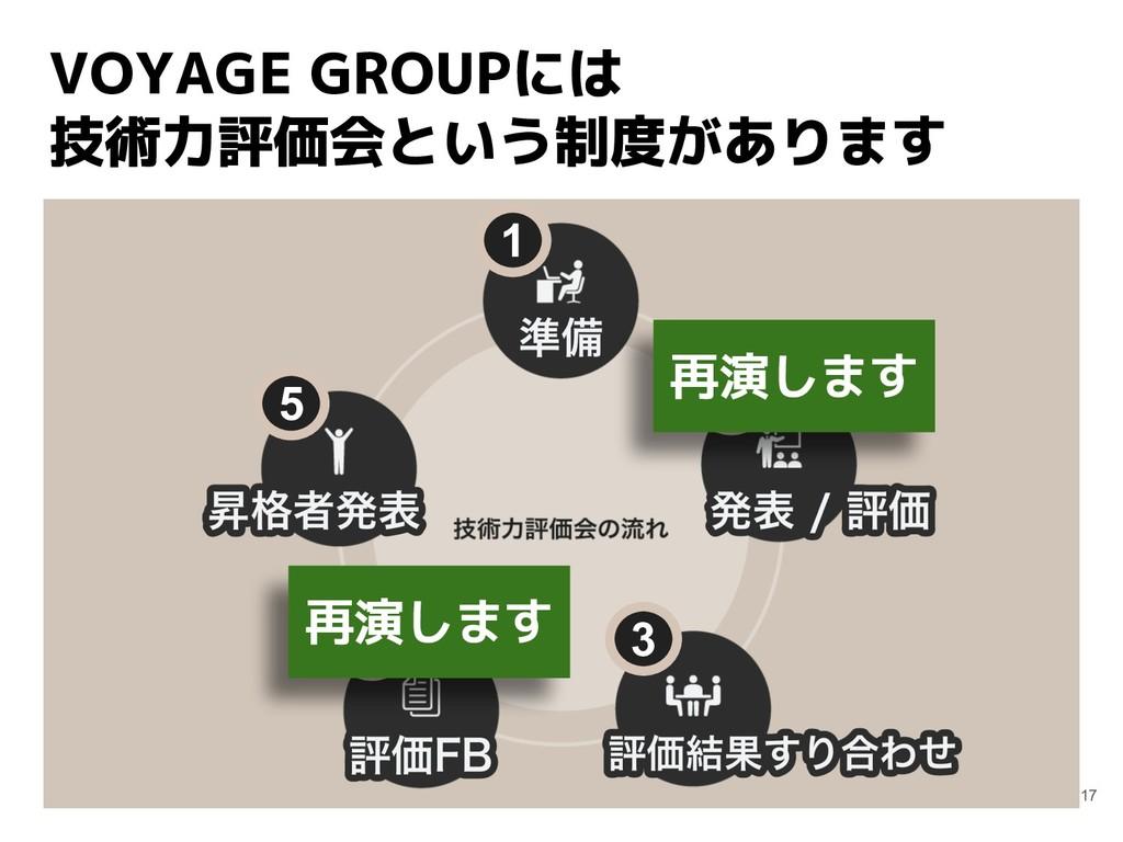 VOYAGE GROUPには 技術力評価会という制度があります 17 1 2 3 4 5 再演...