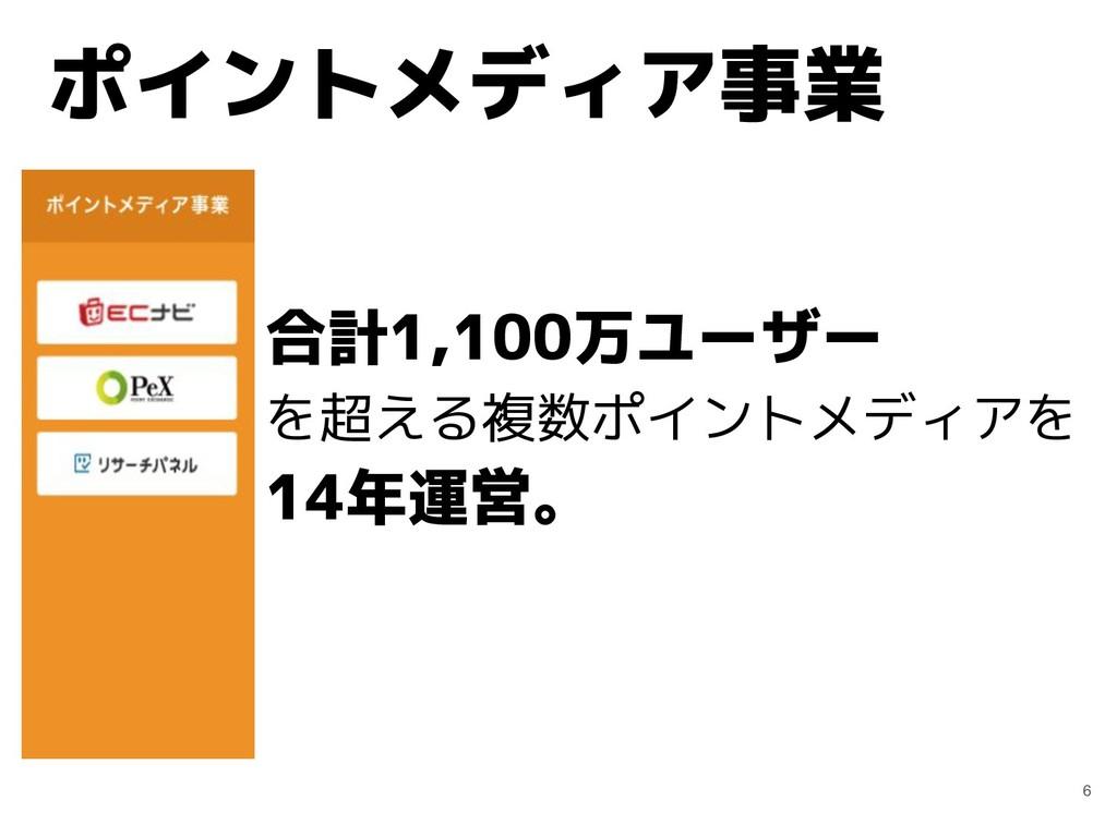 ポイントメディア事業 6 合計1,100万ユーザー を超える複数ポイントメディアを 14年運営。