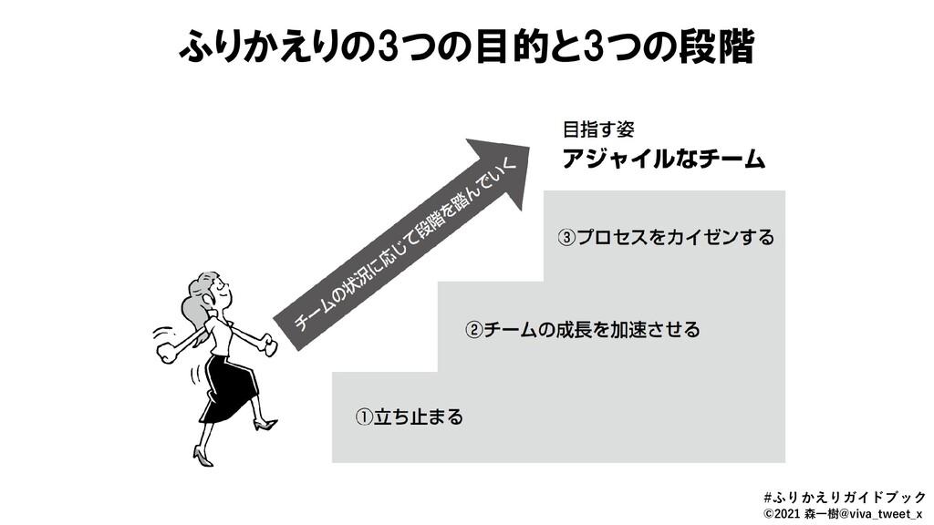 ふりかえりの3つの目的と3つの段階 #ふりかえりガイドブック ©2021 森一樹@viva_t...