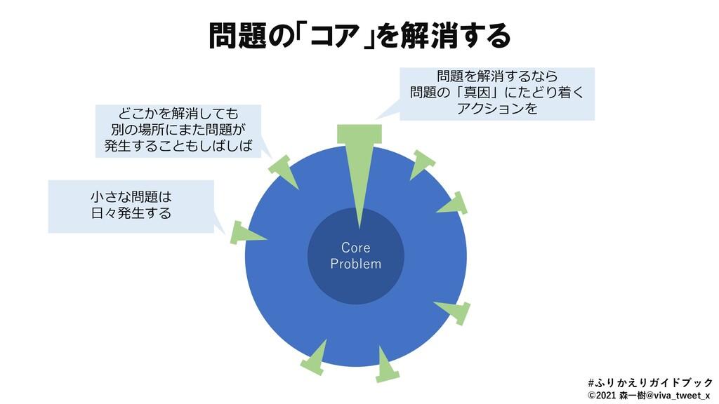 問題の「コア」を解消する Core Problem Core Problem 小さな問題は 日...