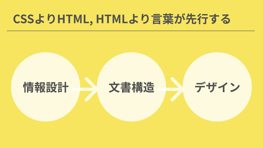 CSSよりHTML, HTMLより言葉が先行する 情報設計 文書構造 デザイン