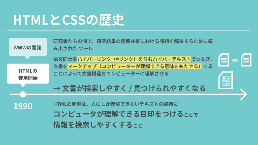 HTMLとCSSの歴史 1990 WWWの開発 HTMLの  使用開始 title cite ...