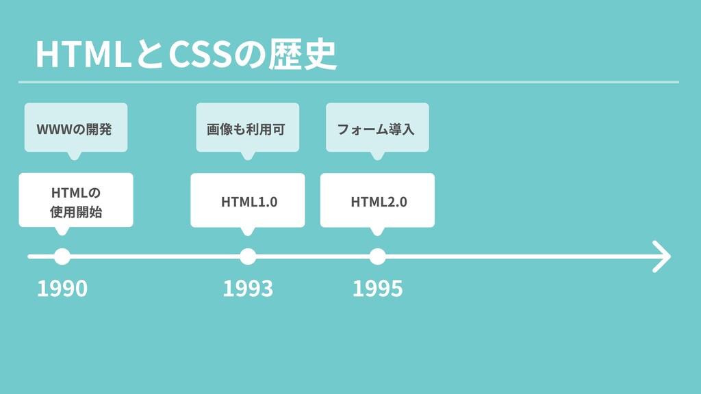 HTMLとCSSの歴史 1990 1993 1995 WWWの開発 画像も利用可 フォーム導入...