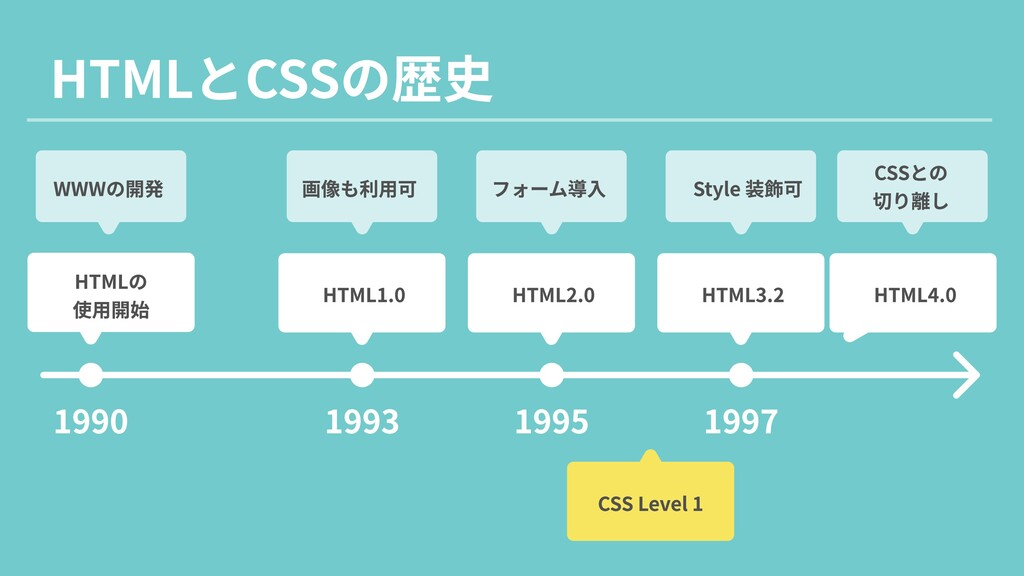 HTMLとCSSの歴史 1990 1993 1995 1997 WWWの開発 画像も利用可 フ...