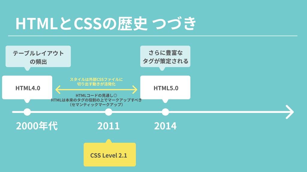 HTMLとCSSの歴史 つづき 2000年代 2011 2014 HTML4.0 HTML5....