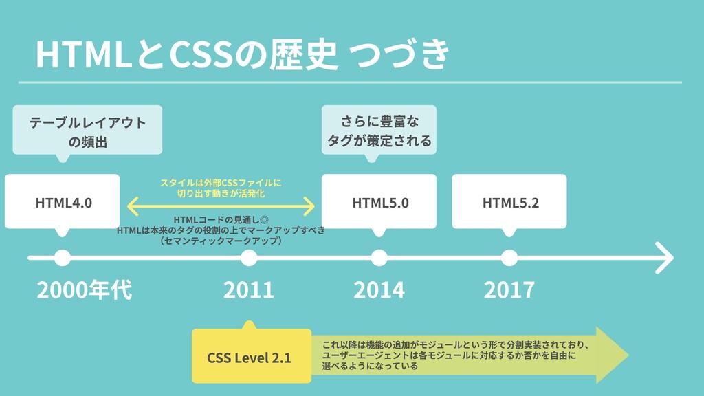 HTMLとCSSの歴史 つづき 2000年代 2011 2014 2017 HTML4.0 H...