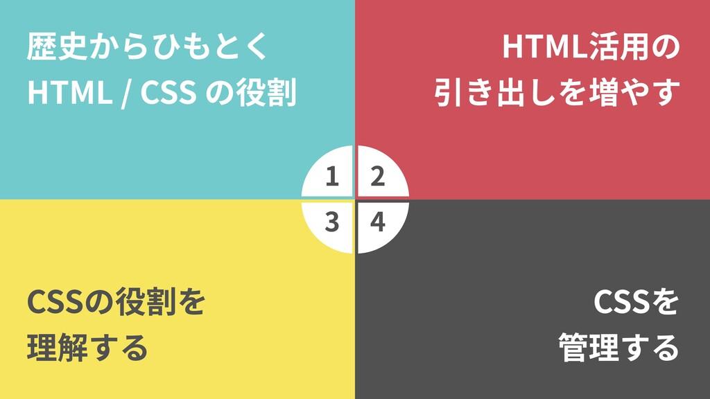 1 3 2 4 歴史からひもとく  HTML / CSS の役割 HTML活用の  引き出しを...