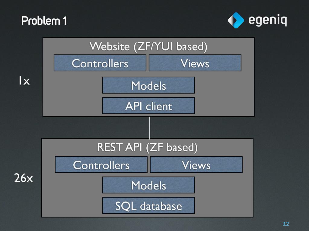 Website (ZF/YUI based) REST API (ZF based) Prob...