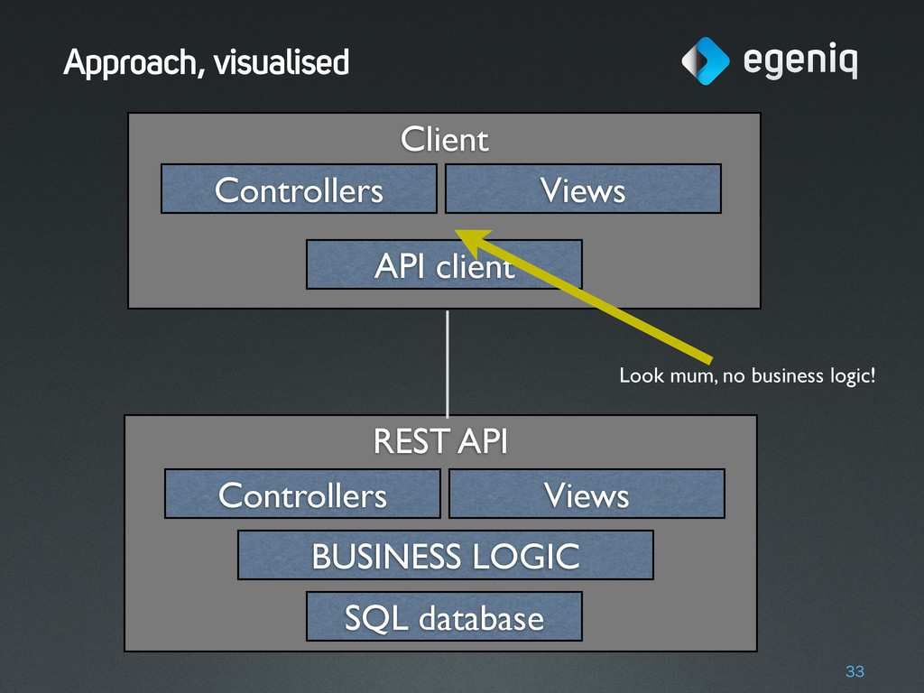 Client REST API Approach, visualised 33 SQL dat...