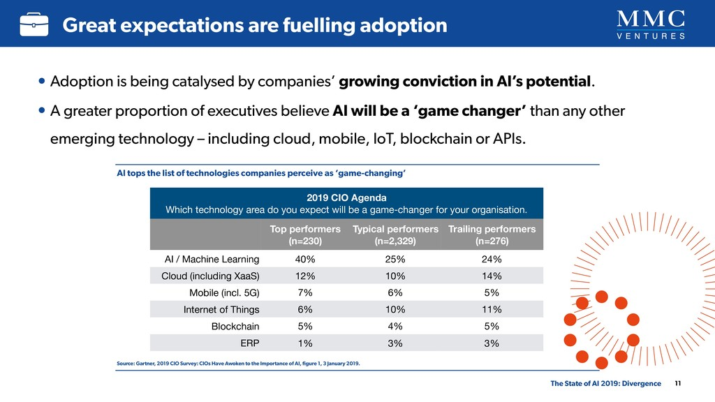 • Adoption is being catalysed by companies' gro...
