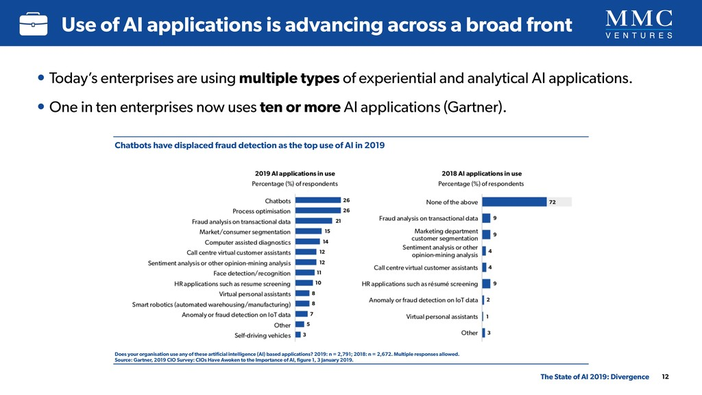 12 Use of AI applications is advancing across a...