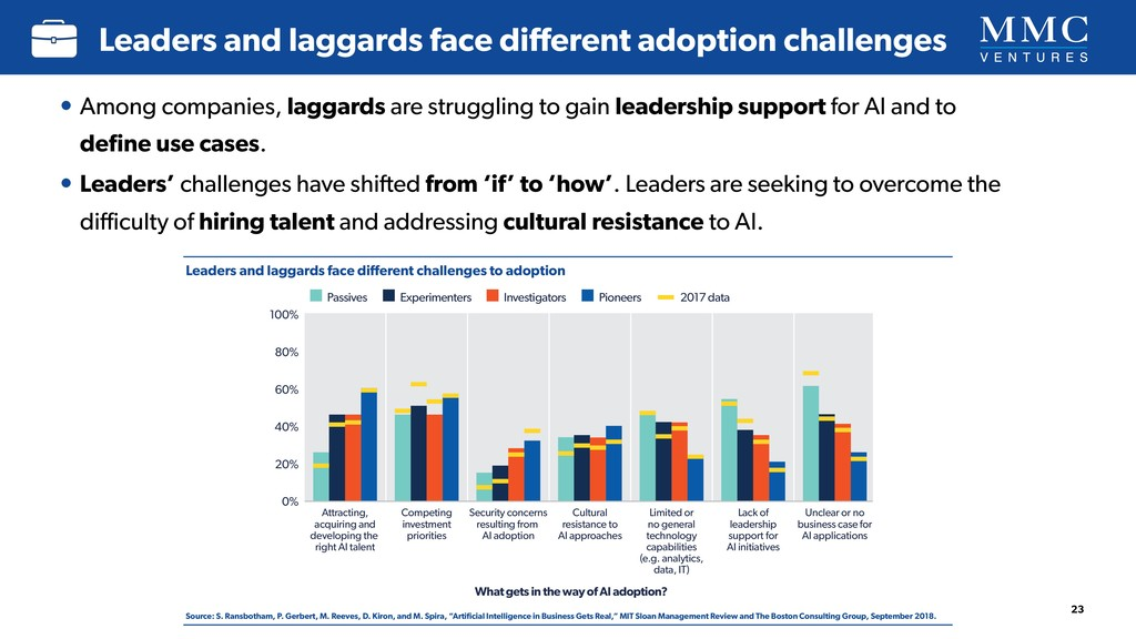 Leaders and laggards face different adoption cha...