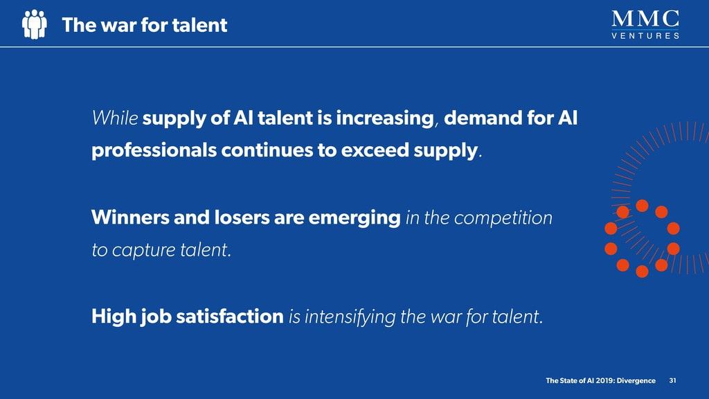 While supply of AI talent is increasing, demand...