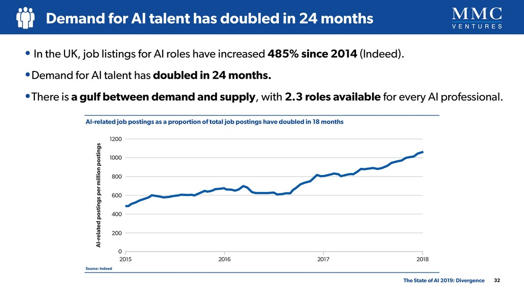 The State of AI 2019: Divergence Demand for AI ...