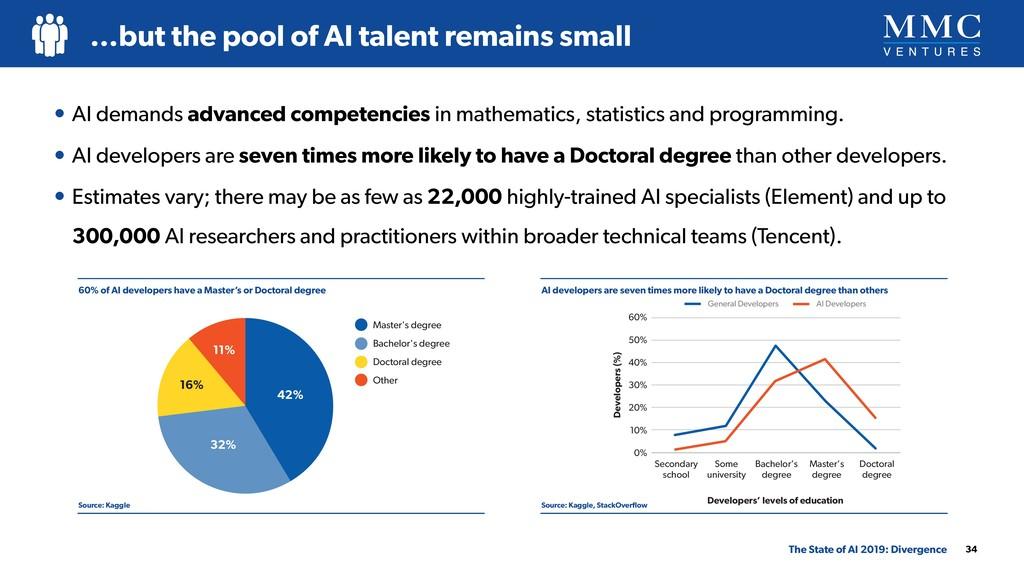 • AI demands advanced competencies in mathemati...