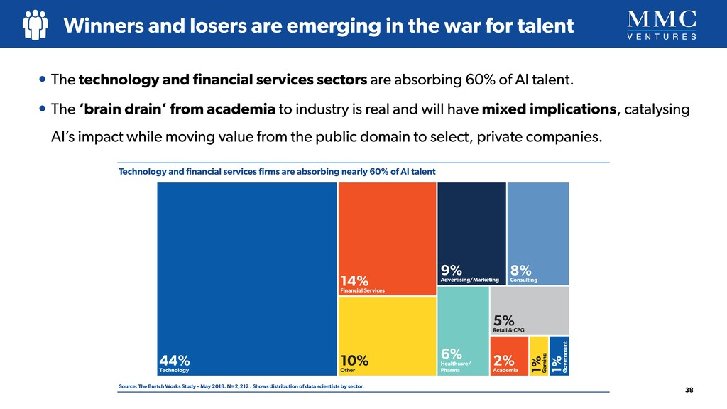 Technology and financial services firms are absor...