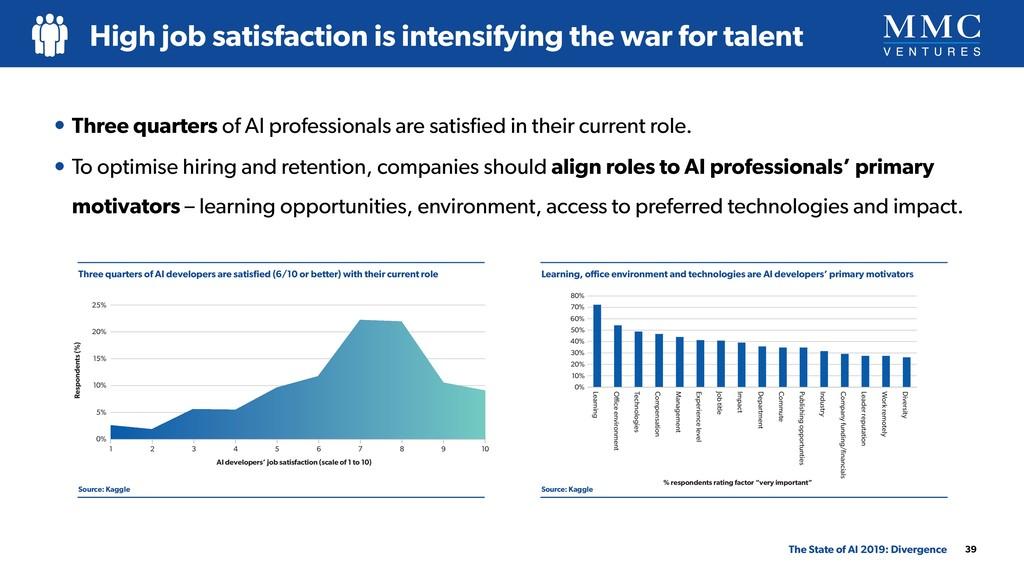 • Three quarters of AI professionals are satisfi...