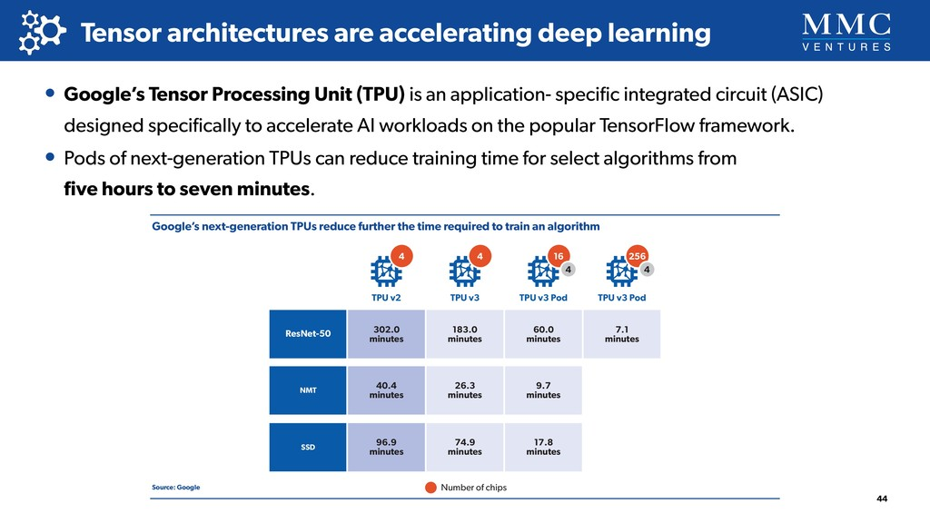 Tensor architectures are accelerating deep lear...