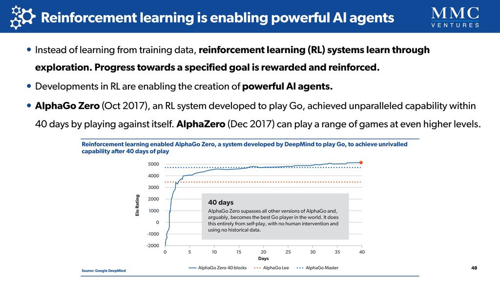 Reinforcement learning is enabling powerful AI ...
