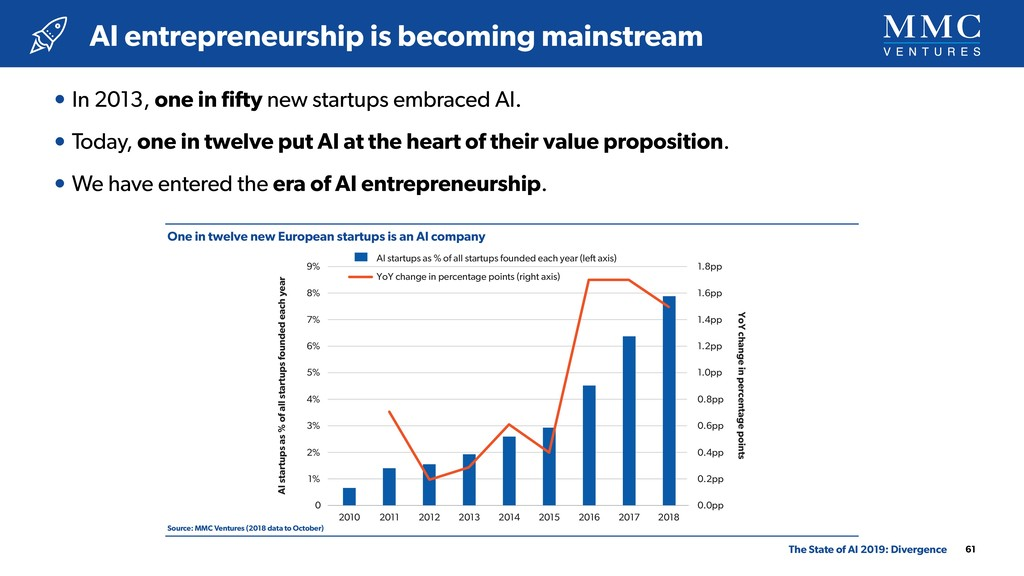 One in twelve new European startups is an AI co...