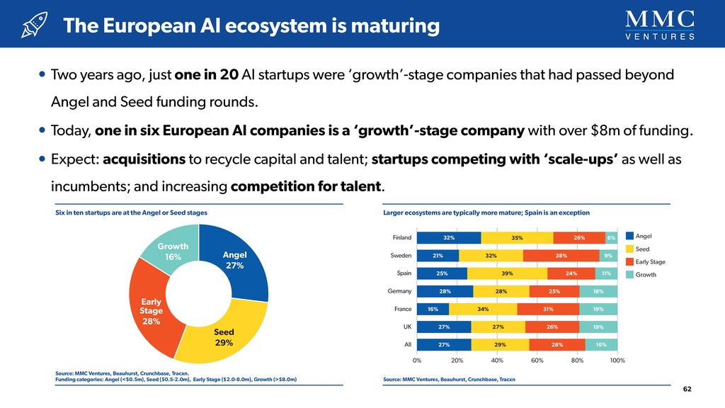 • Two years ago, just one in 20 AI startups wer...