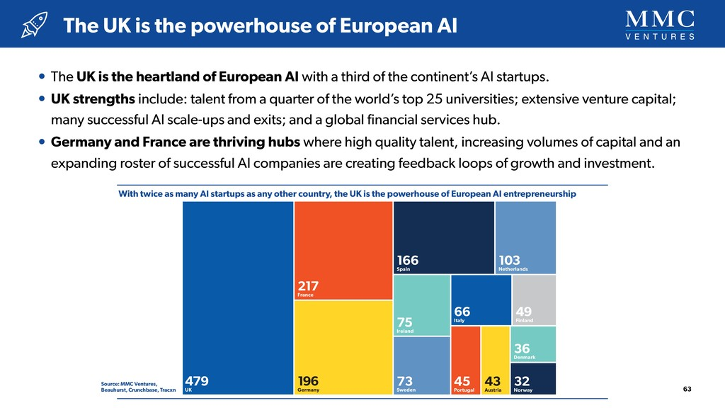 With twice as many AI startups as any other cou...