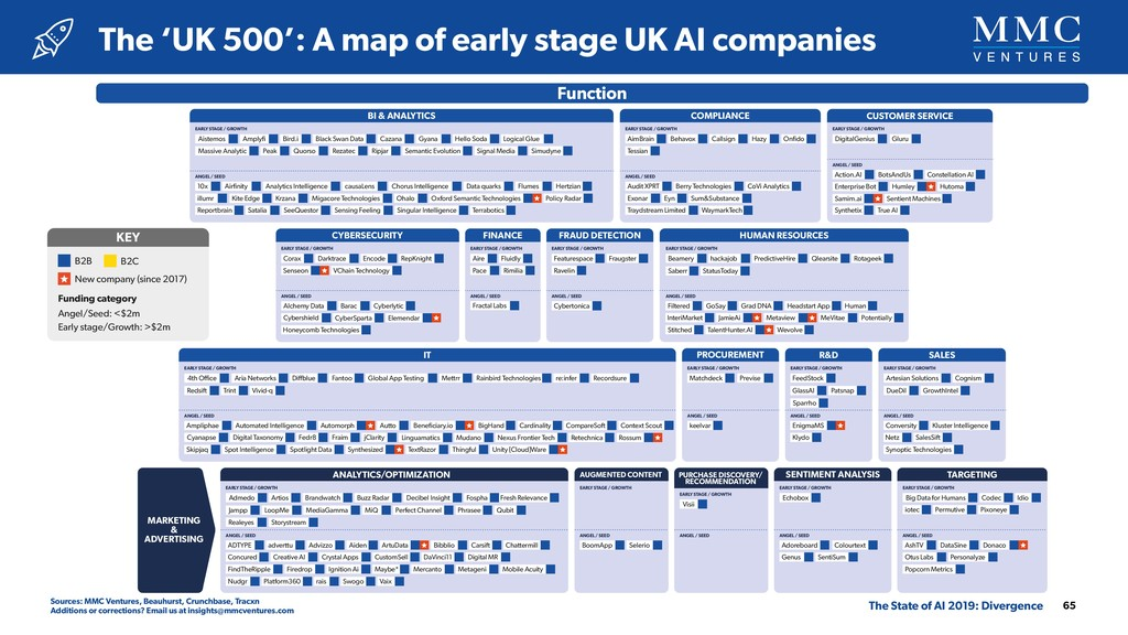 The 'UK 500': A map of early stage UK AI compan...