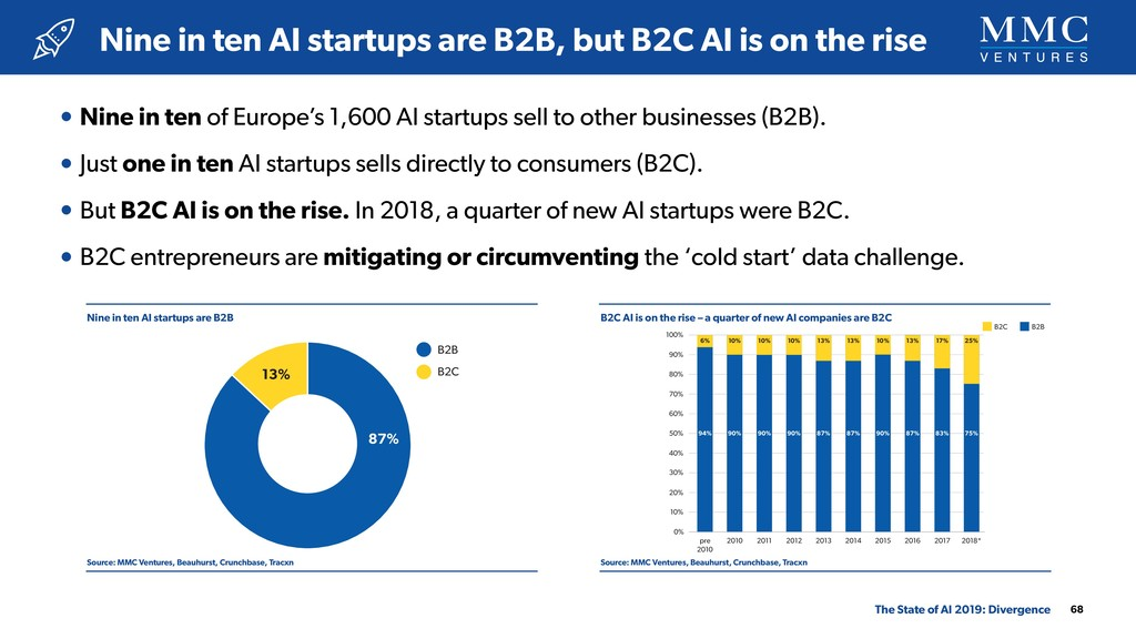 • Nine in ten of Europe's 1,600 AI startups sel...