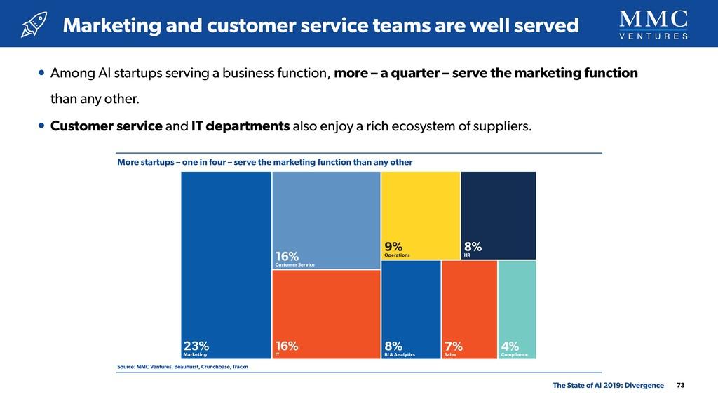 More startups – one in four – serve the marketi...