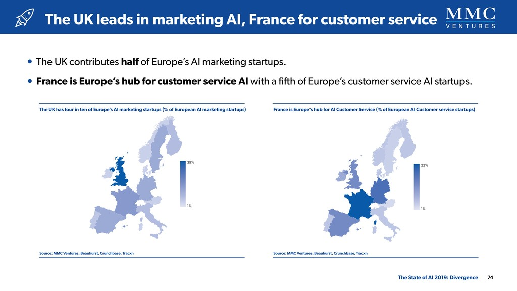 The UK has four in ten of Europe's AI marketing...