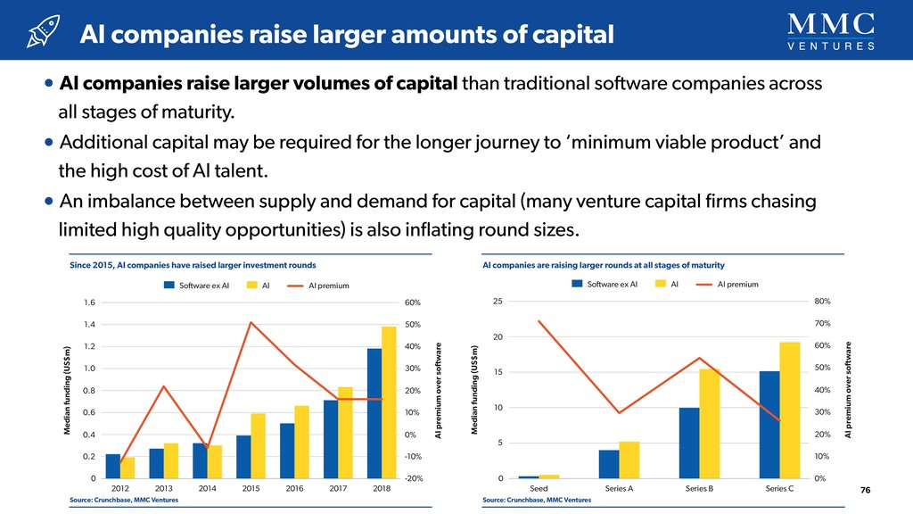 Since 2015, AI companies have raised larger inv...