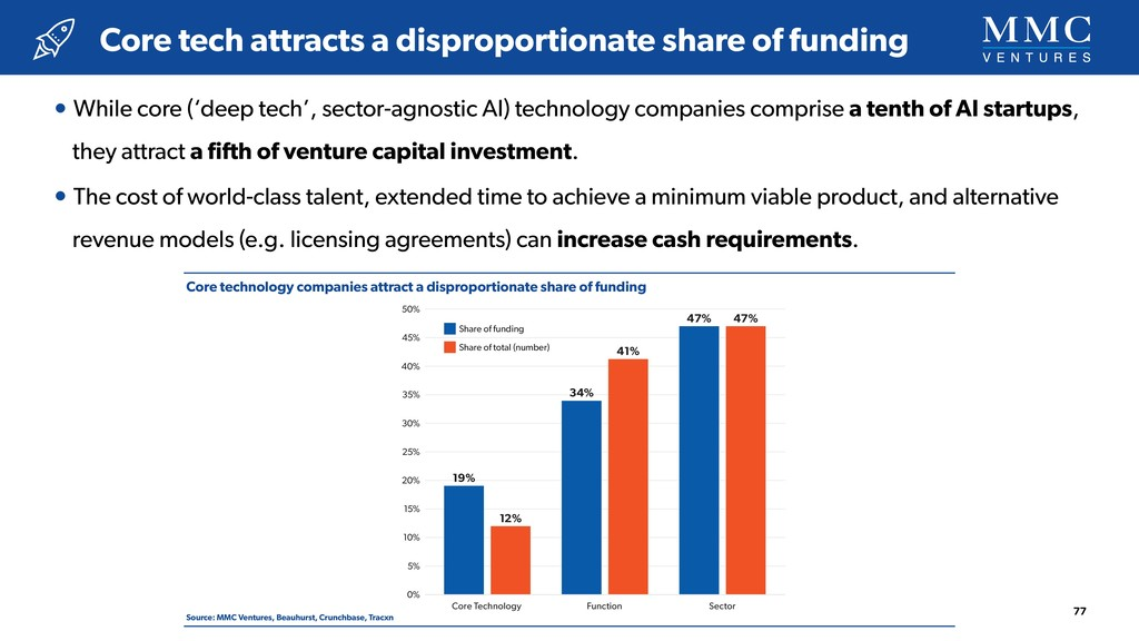 Core technology companies attract a disproporti...