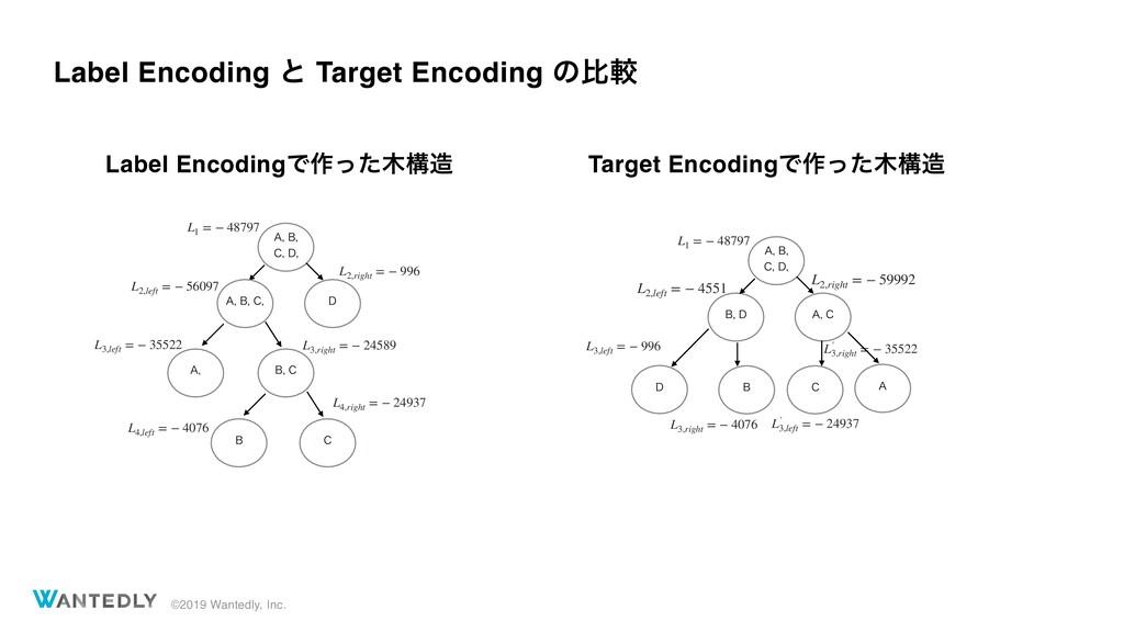 ©2019 Wantedly, Inc. Label Encoding ͱ Target En...