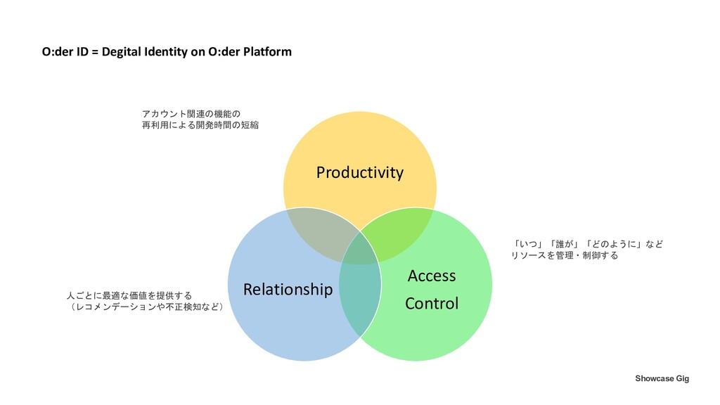 Productivity Access Control Relationship O:der ...