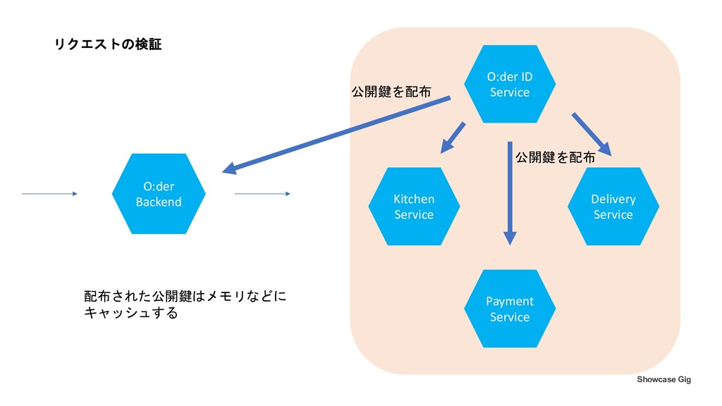 Kitchen Service Payment Service Delivery Servic...