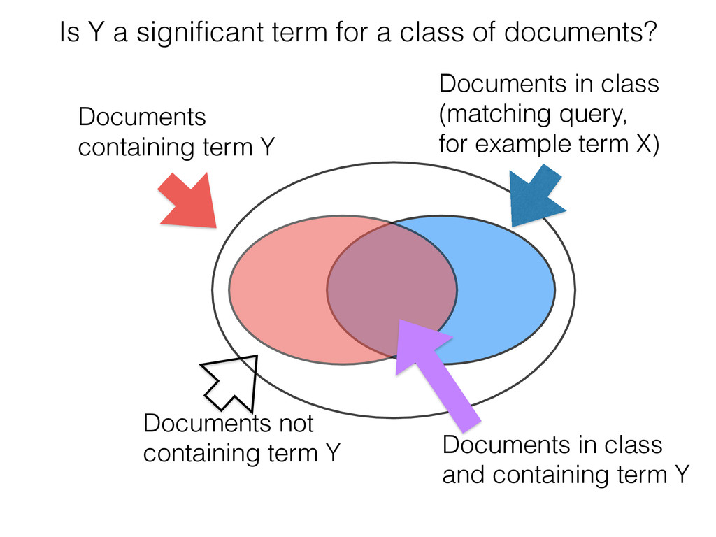 Documents in class (matching query, for example...