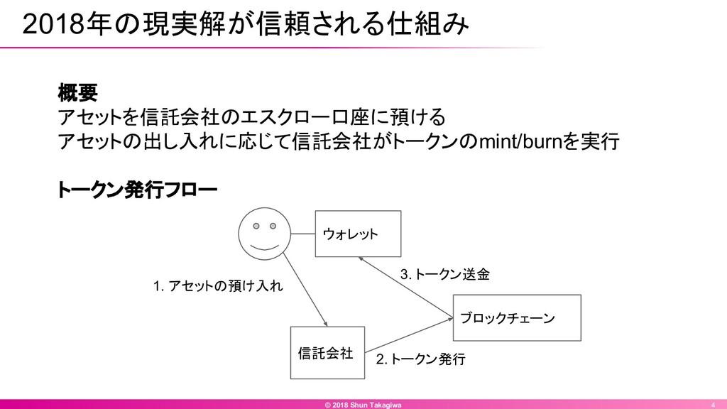 © 2018 Shun Takagiwa 4 2018年の現実解が信頼される仕組み 概要 アセ...