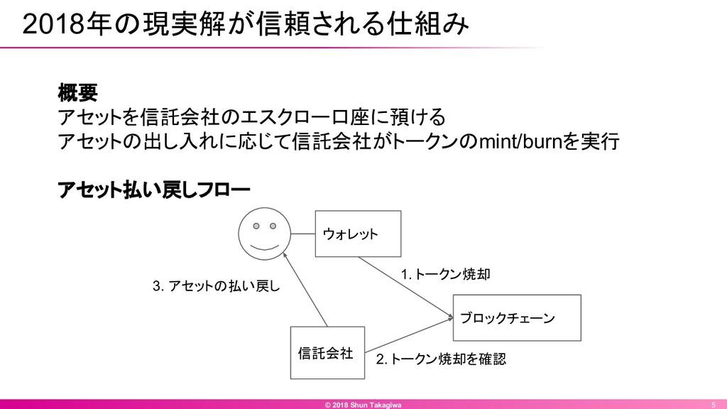 © 2018 Shun Takagiwa 5 2018年の現実解が信頼される仕組み 概要 アセ...