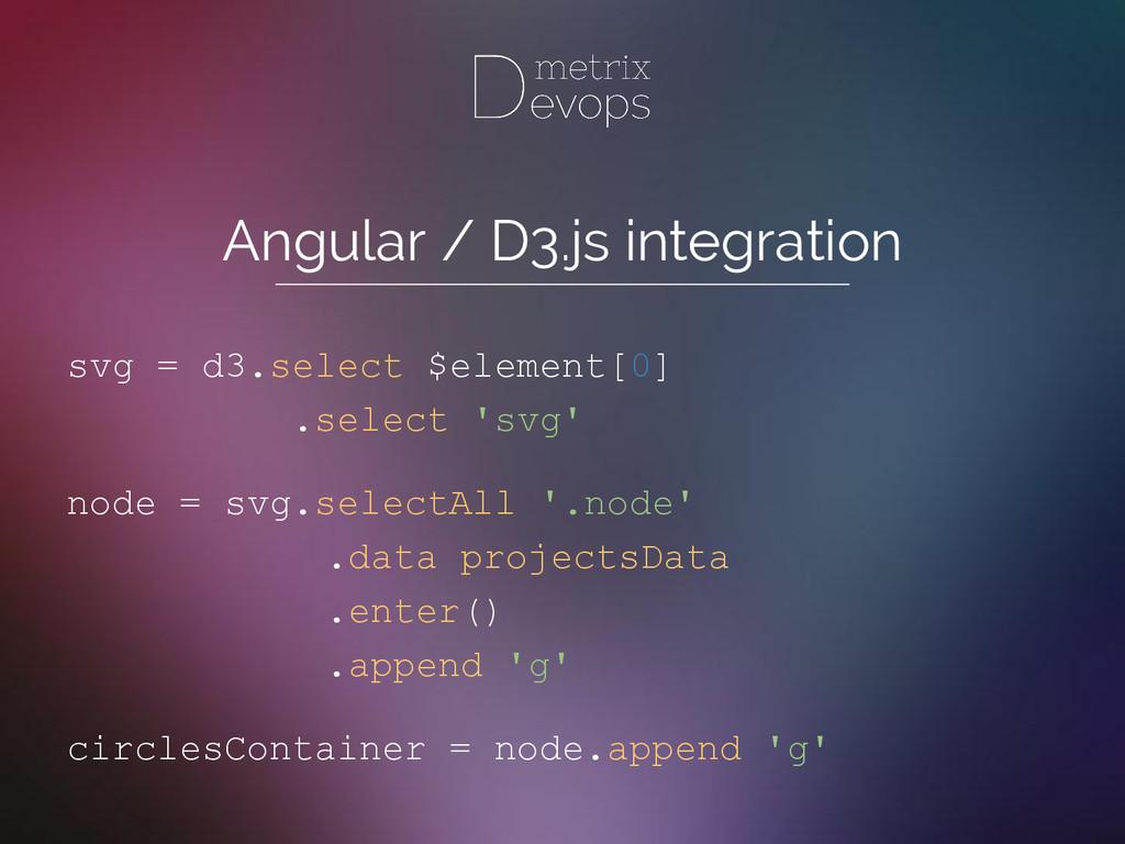Angular / D3.js integration svg = d3.select $el...