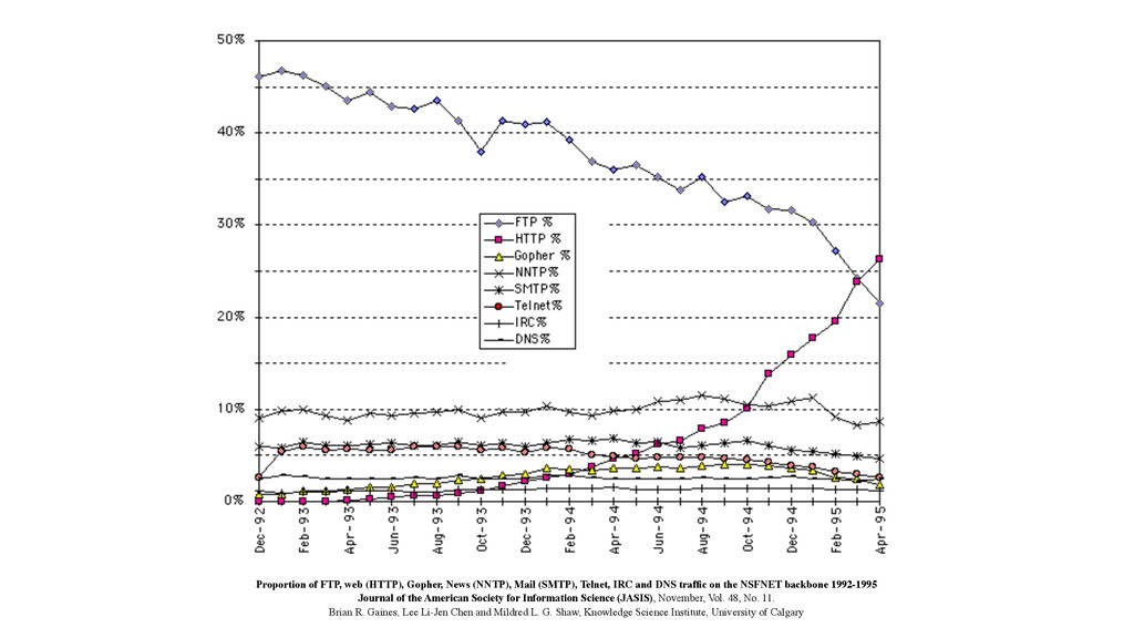 Proportion of FTP, web (HTTP), Gopher, News (NN...