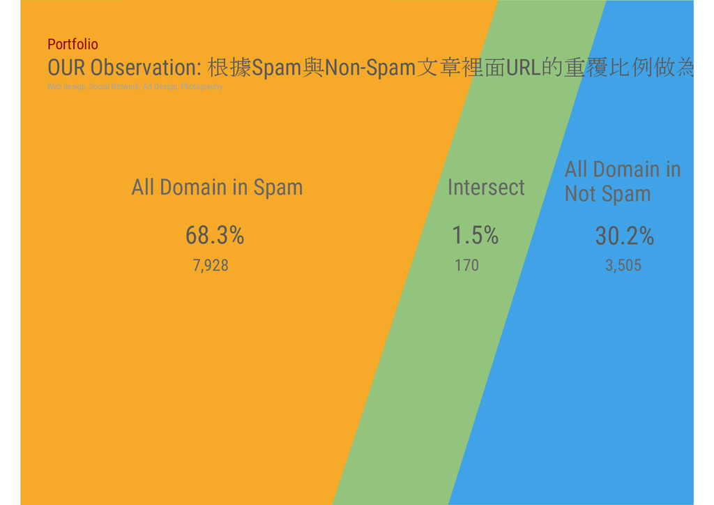 All Domain in Spam All Domain in Not Spam 68.3%...