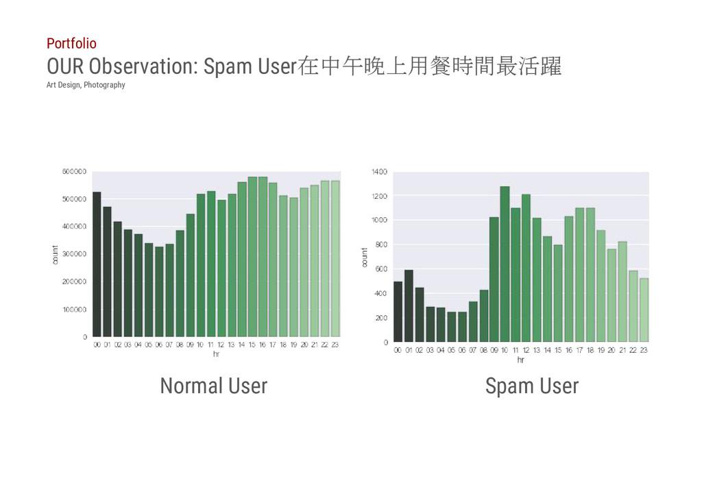 Normal User OUR Observation: Spam User在中午晚上用餐時間...