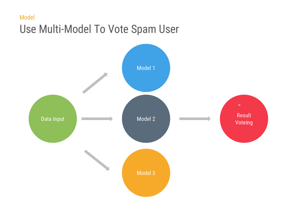 Use Multi-Model To Vote Spam User Data Input Mo...